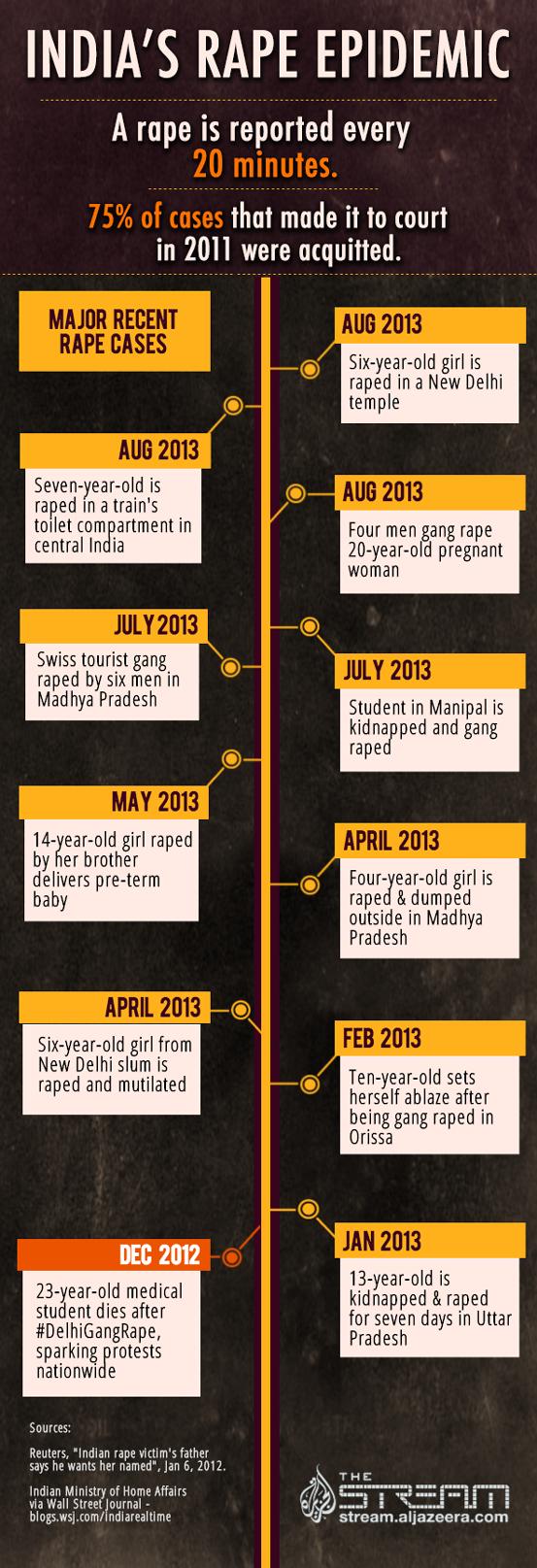 Schaubild Vergewaltigung in Indien